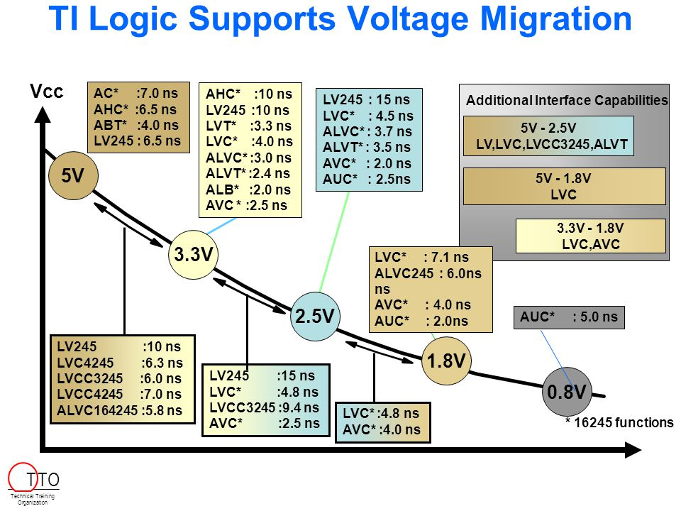TI Logic Supports Voltage Migration