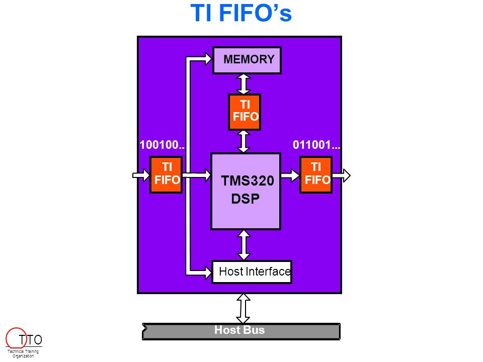 TI FIFO's TMS320 DSP T TO Host Interface Host Bus 100100... 011001...