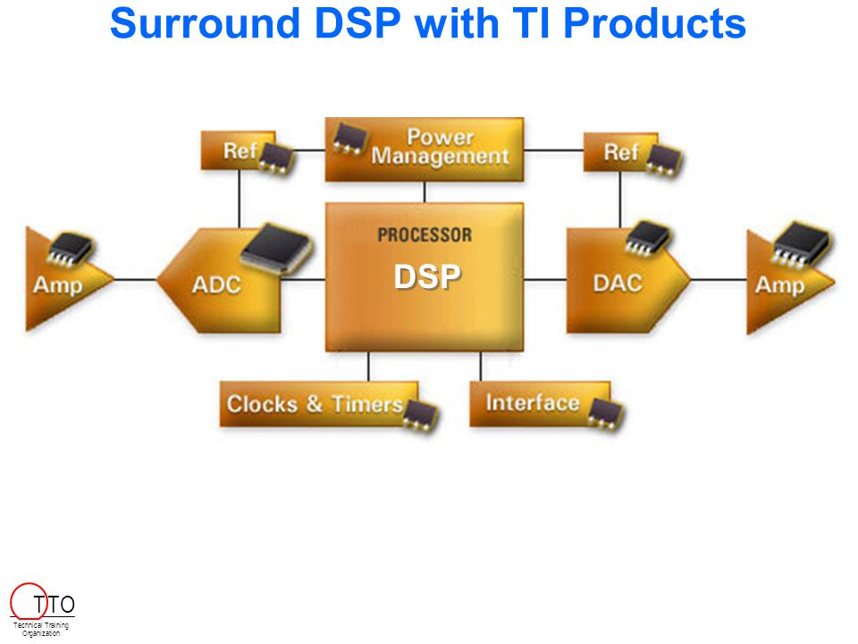 Surround DSP with TI Products