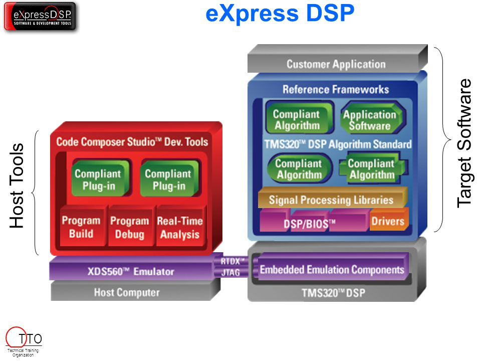 eXpress DSP Target Software Host Tools T TO Technical Training