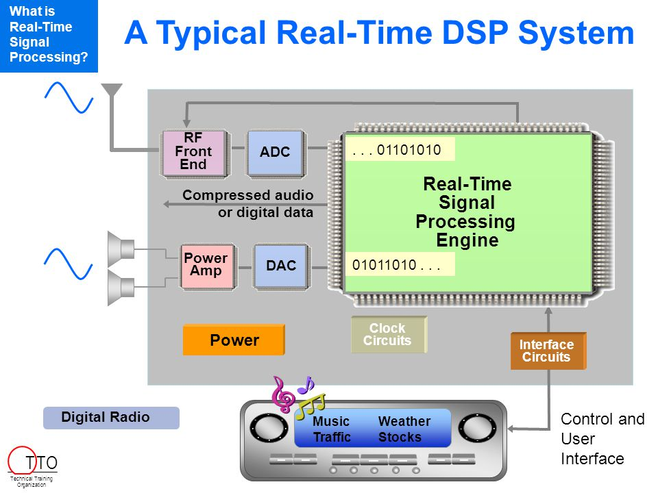 A Typical Real-Time DSP System
