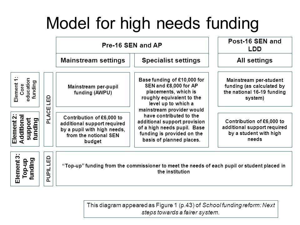 Model for high needs funding