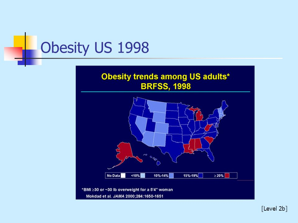 Obesity US 1998 [Level 2b]