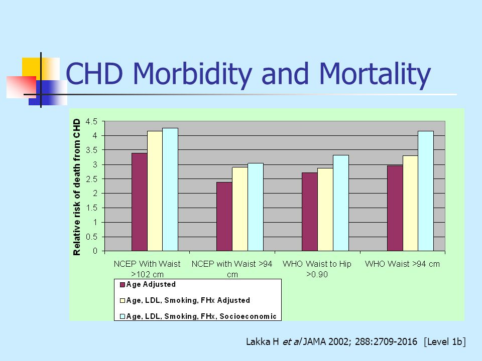 CHD Morbidity and Mortality