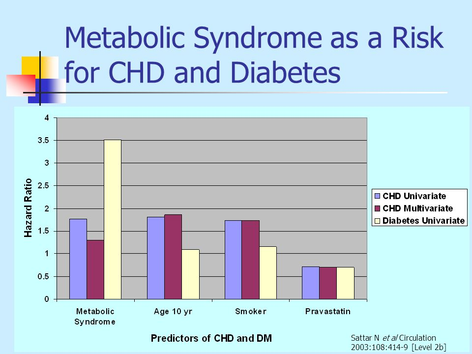 Metabolic Syndrome as a Risk for CHD and Diabetes