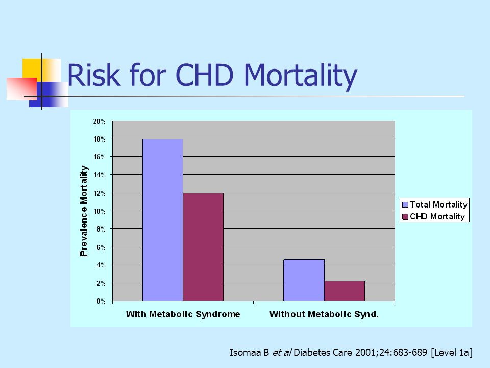 Risk for CHD Mortality Finish Study group Botnia subjects. 10% died. 5.8% from CHD.