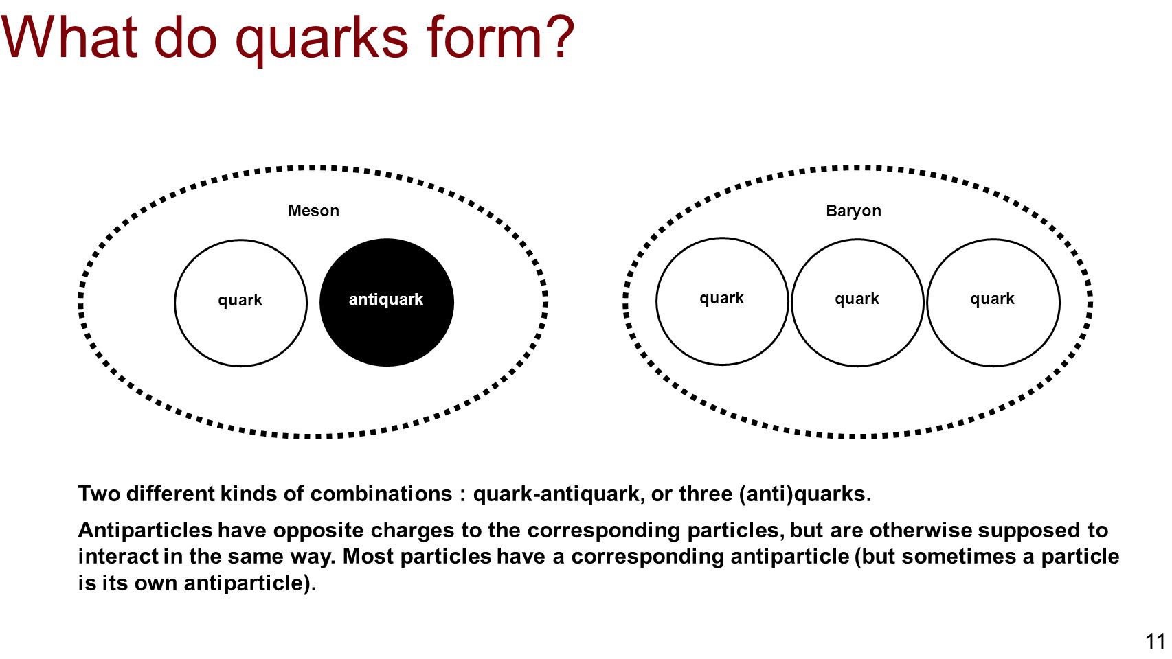 What do quarks form Meson. quark. antiquark. Baryon. quark. Two different kinds of combinations : quark-antiquark, or three (anti)quarks.