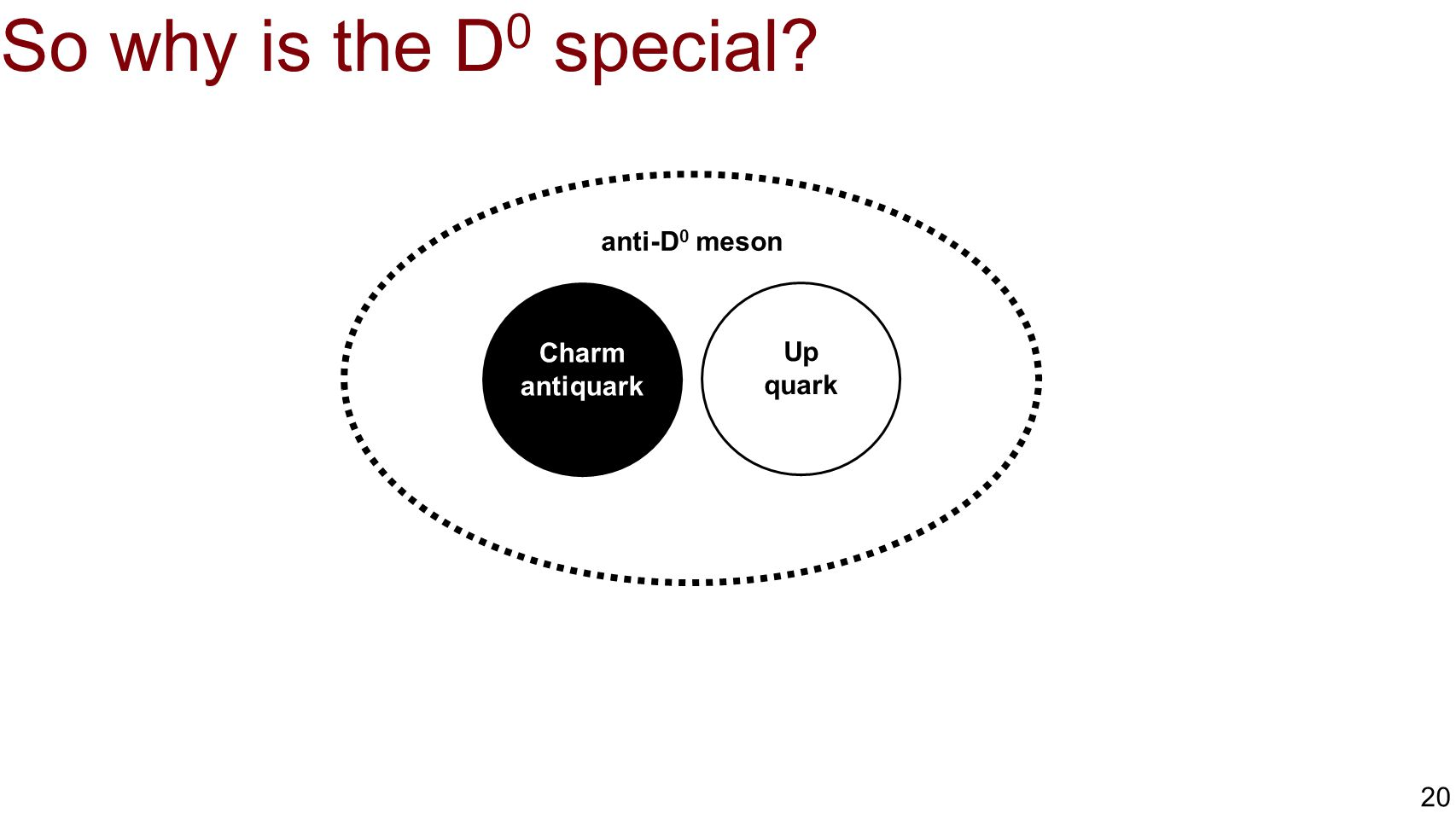 So why is the D0 special anti-D0 meson Charm antiquark Up quark