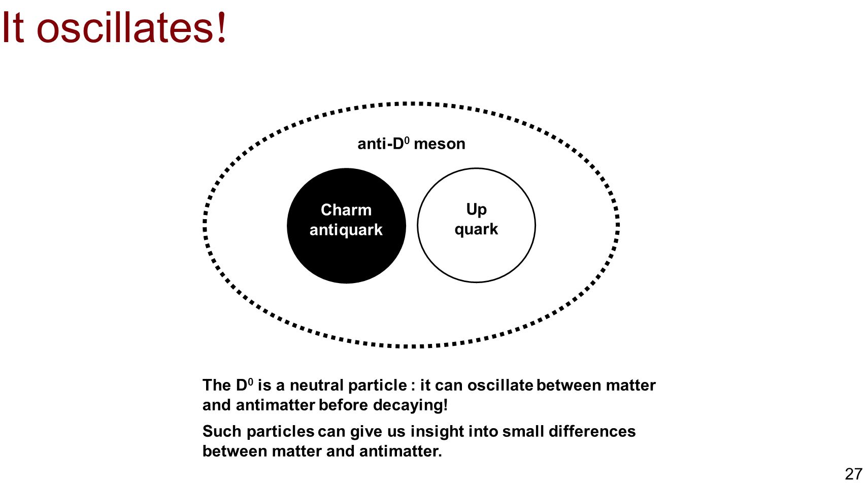 It oscillates! anti-D0 meson Charm antiquark Up quark
