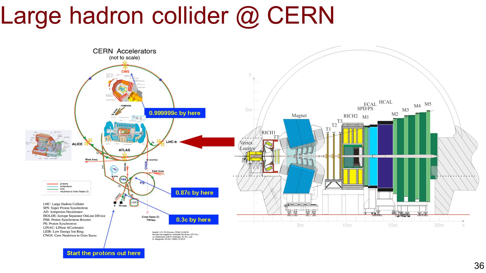 Large hadron collider @ CERN