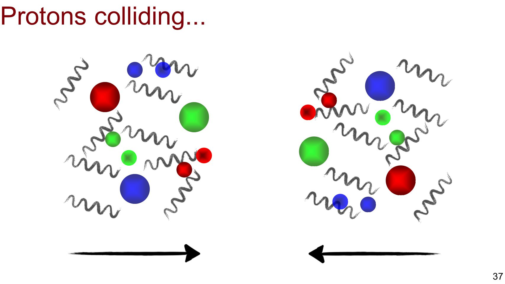 Protons colliding...