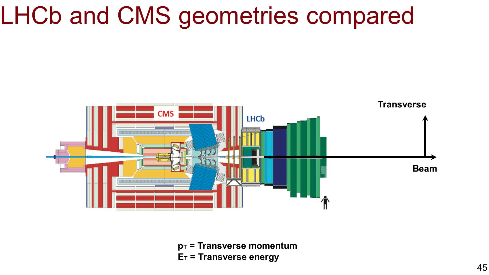 LHCb and CMS geometries compared