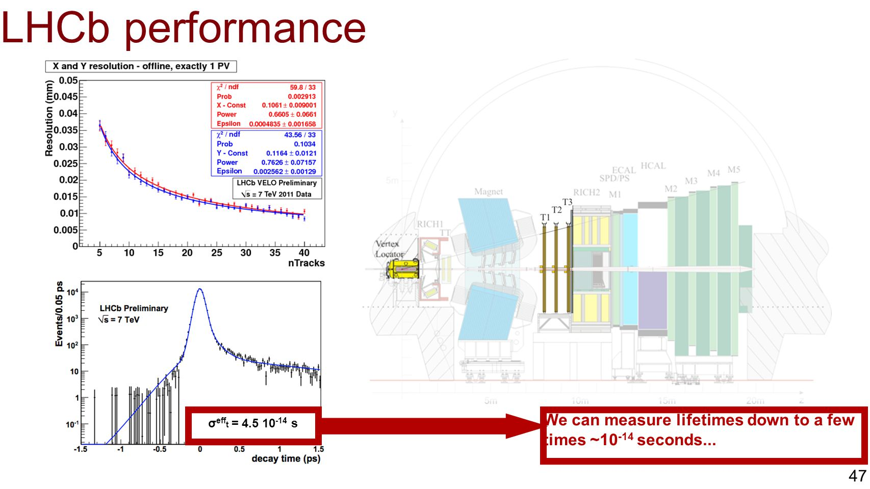 LHCb performance We can measure lifetimes down to a few times ~10-14 seconds... σefft = 4.5 10-14 s