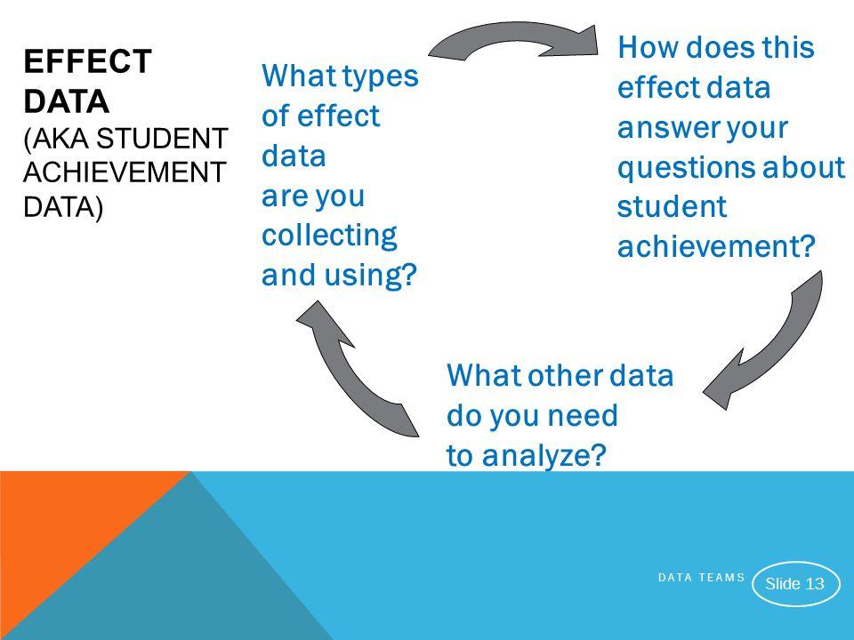 Effect Data (AKA STUDENT ACHIEVEMENT DATA)