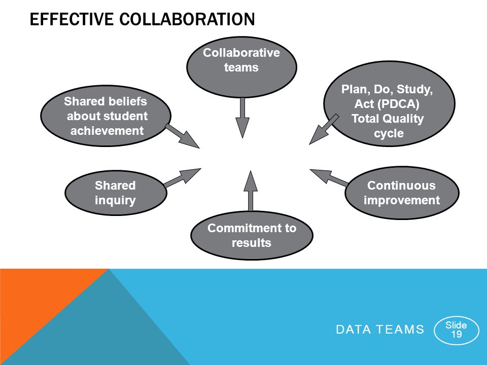 Collaborative Classroom Data ~ Data teams at windham middle school in the context of