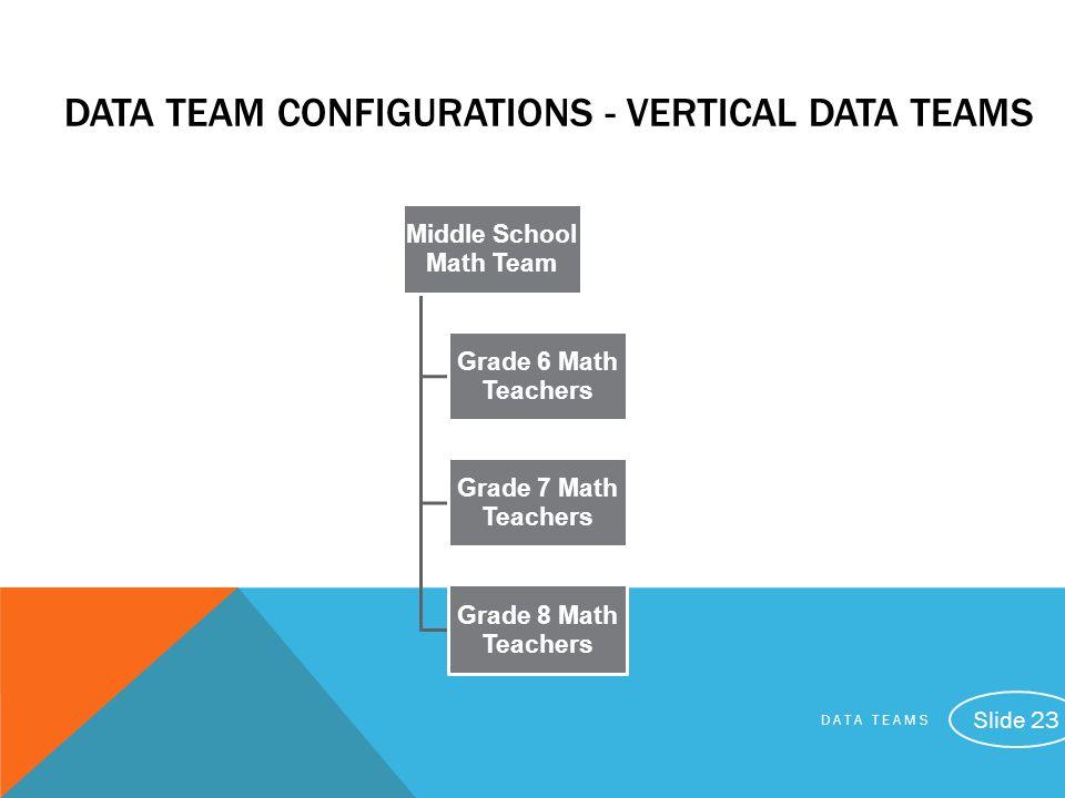 DATA TEAM CONFIGURATIONS - Vertical Data TeamS