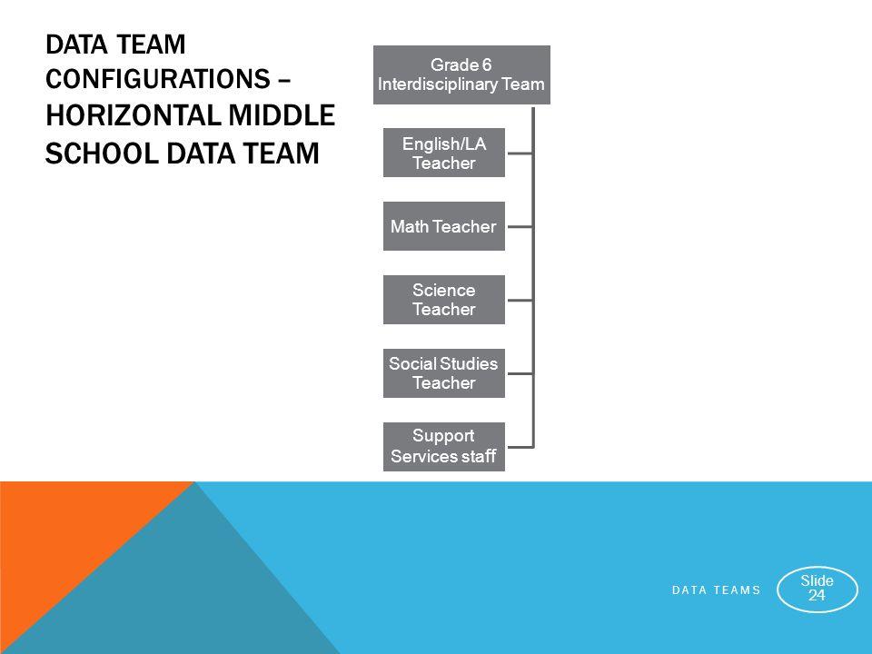 DATA TEAM CONFIGURATIONS – Horizontal Middle school Data Team