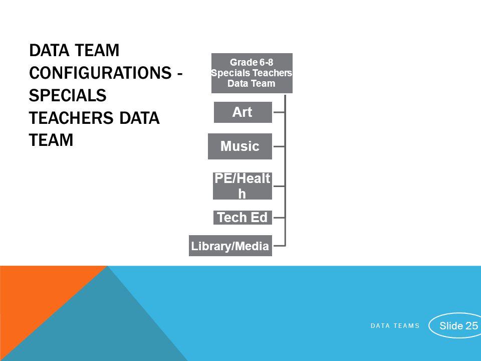DATA TEAM CONFIGURATIONS - SpecialS teachers Data Team