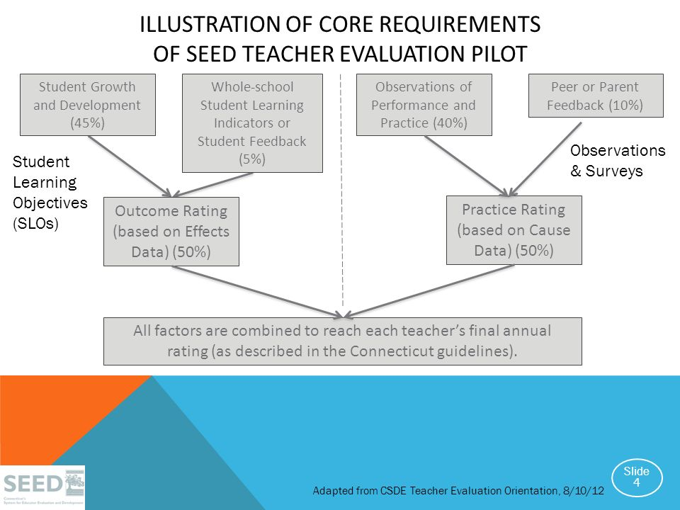 Illustration of Core Requirements of SEED Teacher Evaluation PILOT