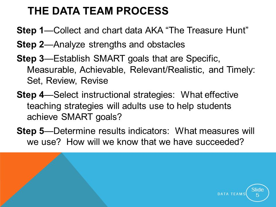 The Data Team Process Step 1—Collect and chart data AKA The Treasure Hunt Step 2—Analyze strengths and obstacles.