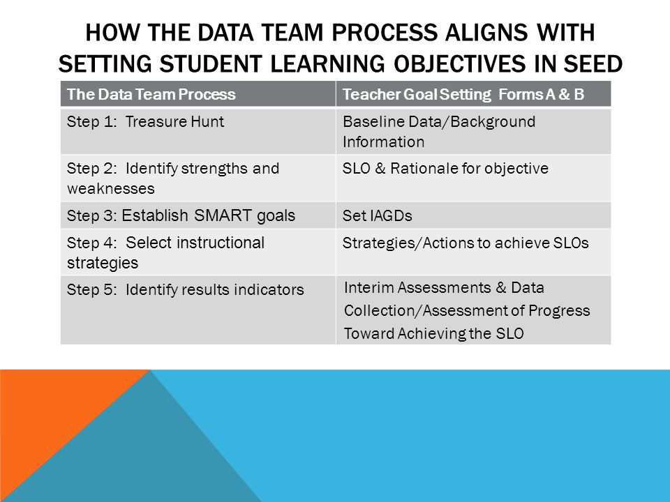 HOW The data Team process aligns with setting Student learning objectives IN SEED
