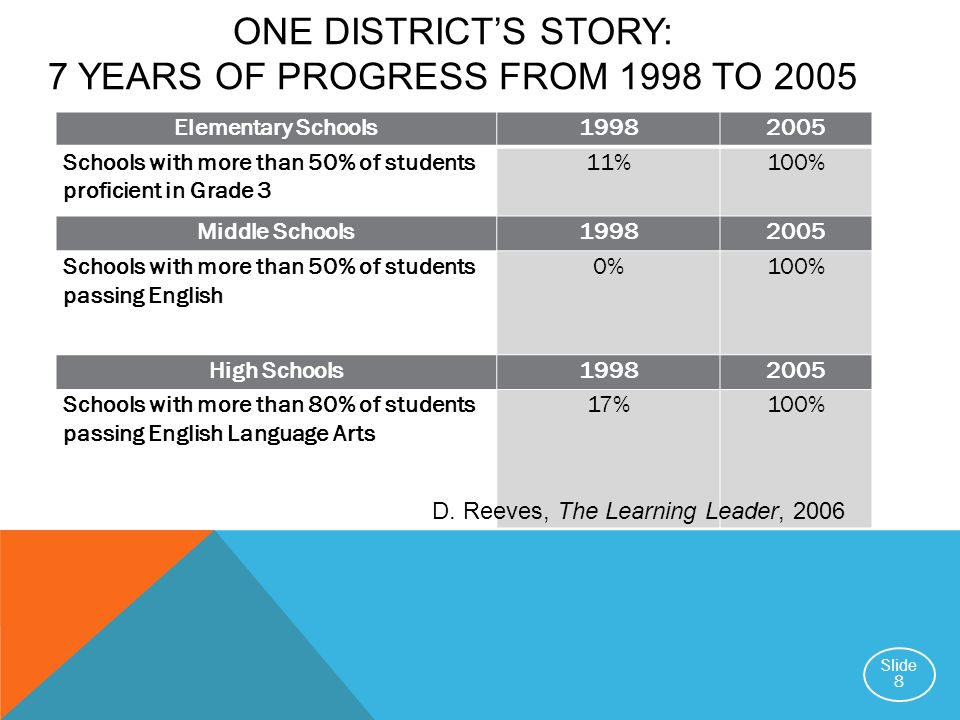 One district's story: 7 YEARS OF PROGRESS FROM 1998 to 2005
