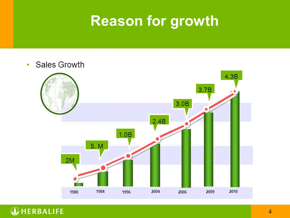 Reason for growth Sales Growth 4.3B 3.7B 3.0B 2.4B 1.0B 5. M 2M 1980