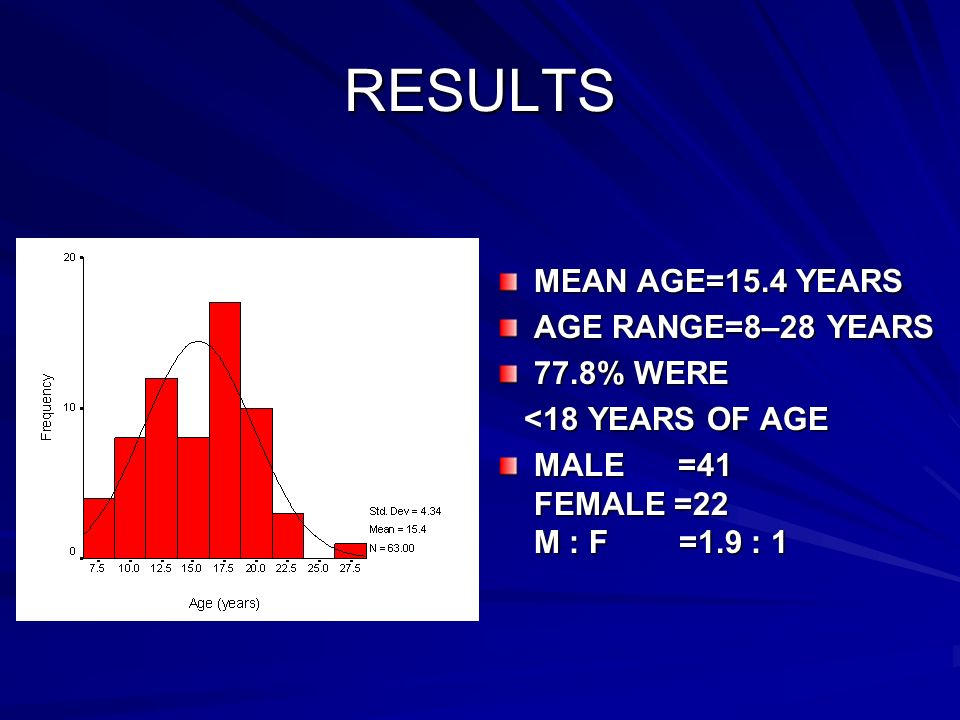 RESULTS MEAN AGE=15.4 YEARS AGE RANGE=8–28 YEARS 77.8% WERE