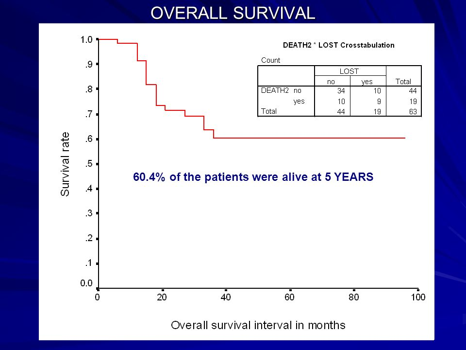 OVERALL SURVIVAL 60.4% of the patients were alive at 5 YEARS