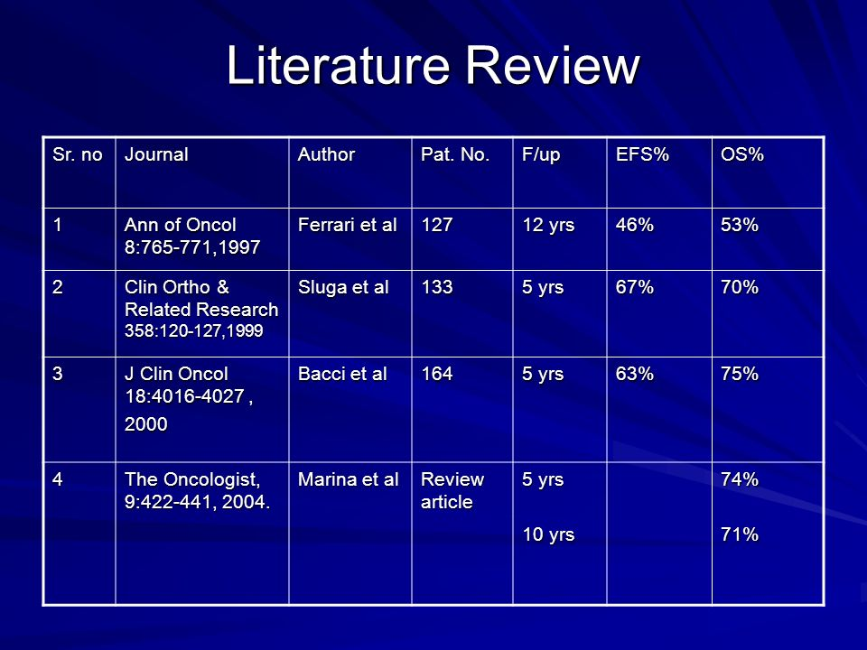 Literature Review Sr. no Journal Author Pat. No. F/up EFS% OS% 1