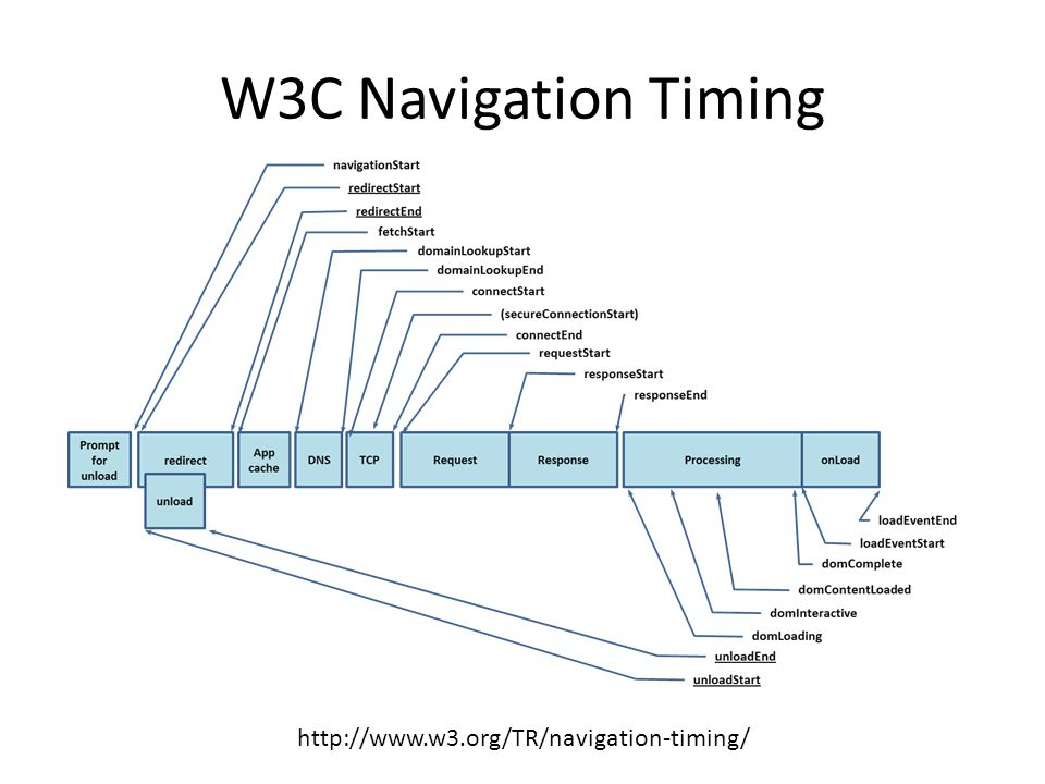 W3C Navigation Timing http://www.w3.org/TR/navigation-timing/
