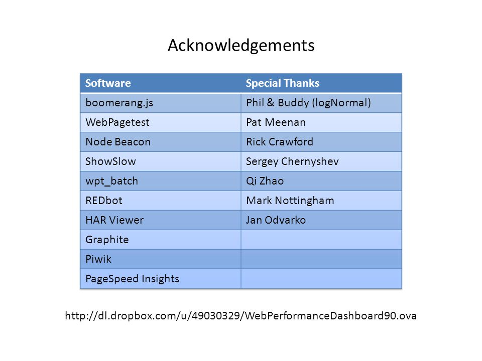 Acknowledgements Software Special Thanks boomerang.js