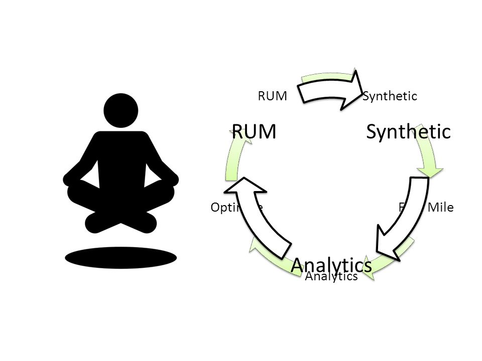 Synthetic Analytics RUM Synthetic First Mile Analytics Optimize RUM