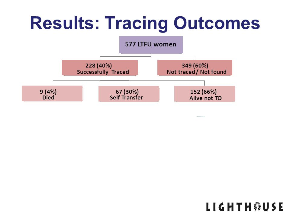 Results: Tracing Outcomes