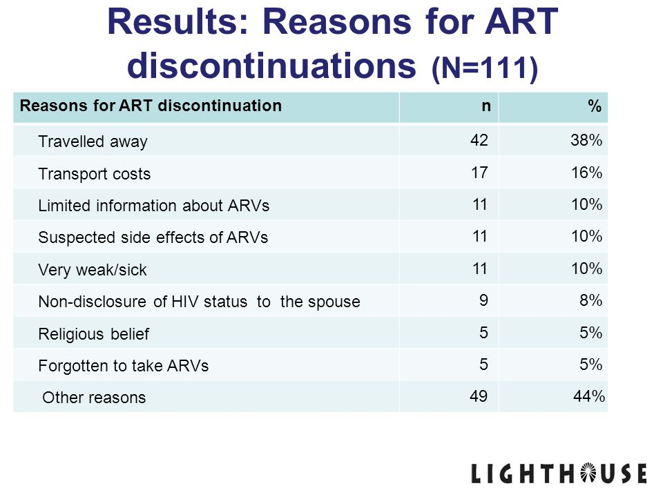 Results: Reasons for ART discontinuations (N=111)