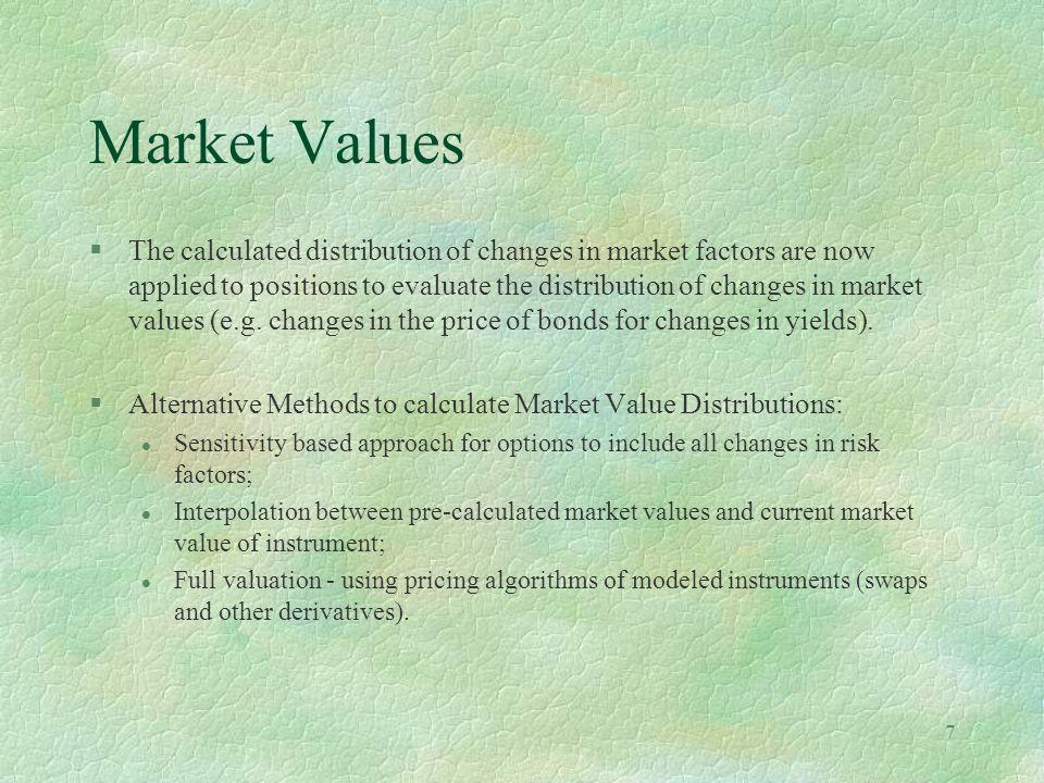 Market Values