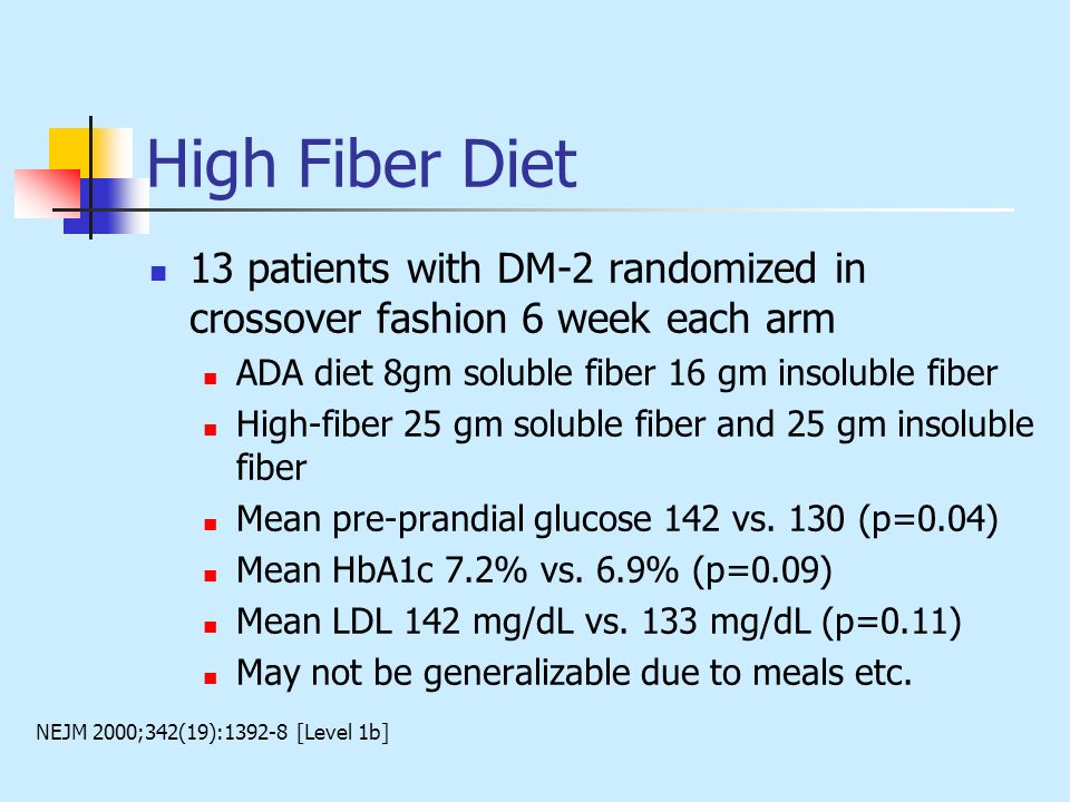 High Fiber Diet 13 patients with DM-2 randomized in crossover fashion 6 week each arm. ADA diet 8gm soluble fiber 16 gm insoluble fiber.