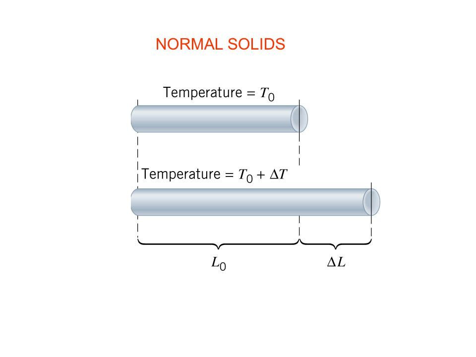 NORMAL SOLIDS