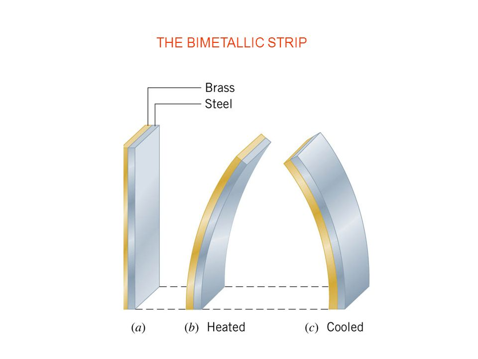 THE BIMETALLIC STRIP