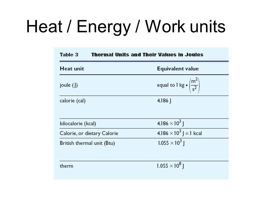 Heat / Energy / Work units