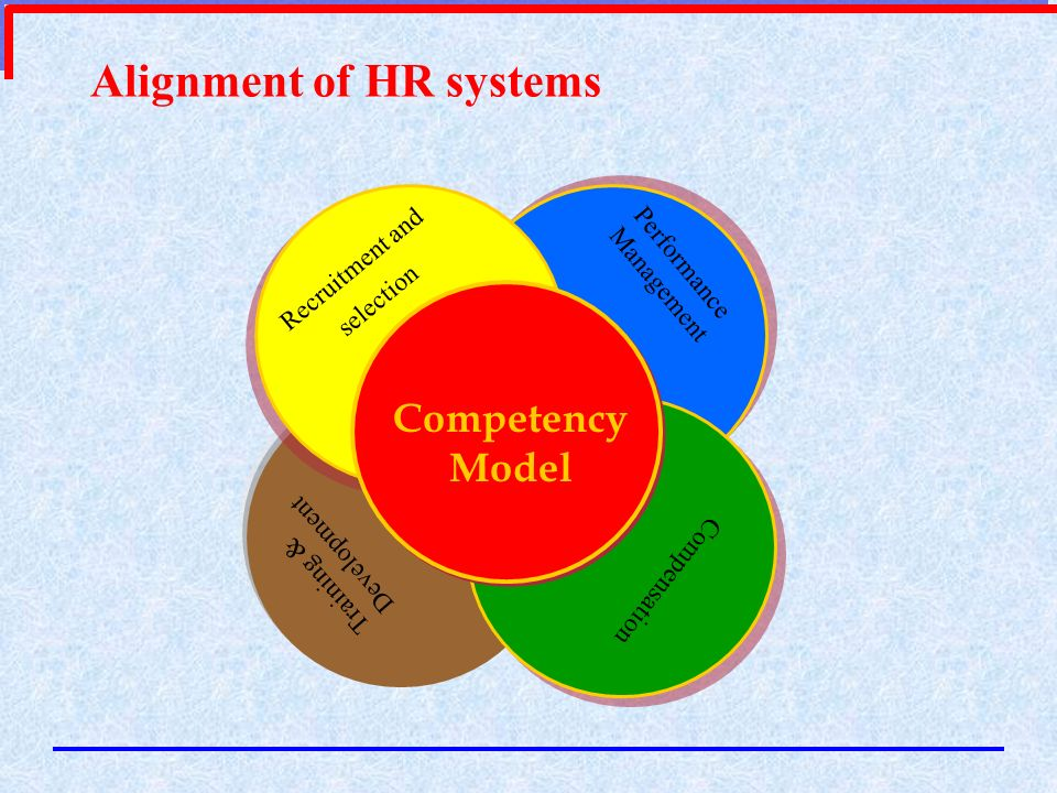 Alignment of HR systems