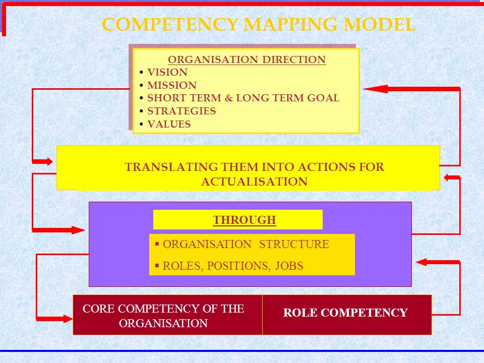COMPETENCY MAPPING MODEL