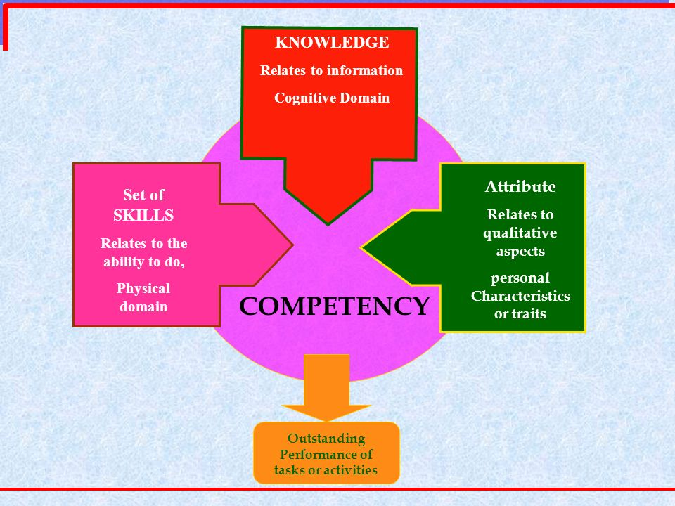 COMPETENCY KNOWLEDGE Attribute Set of SKILLS Relates to information