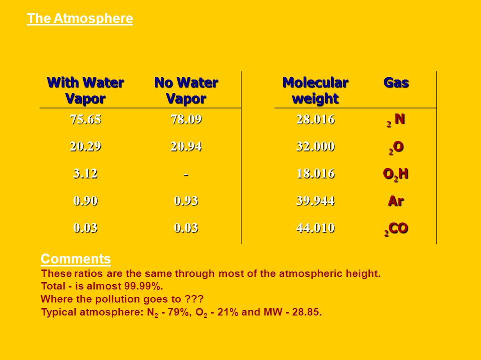 The Atmosphere Gas Molecular weight No Water Vapor With Water Vapor 2N