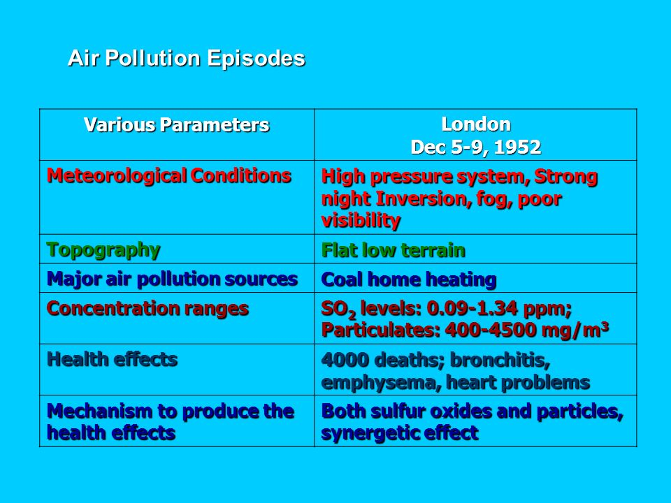 Air Pollution Episodes