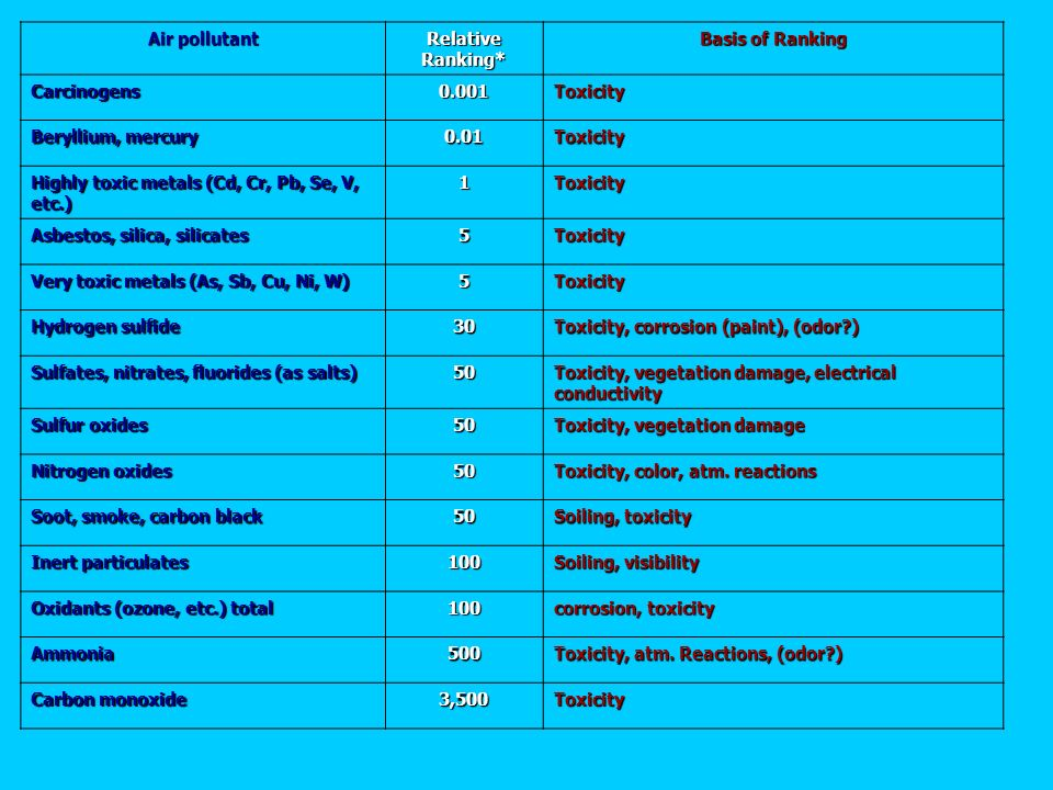 RANKING OF AIR POLLUTANTS BY AIR QUALITY GOALS