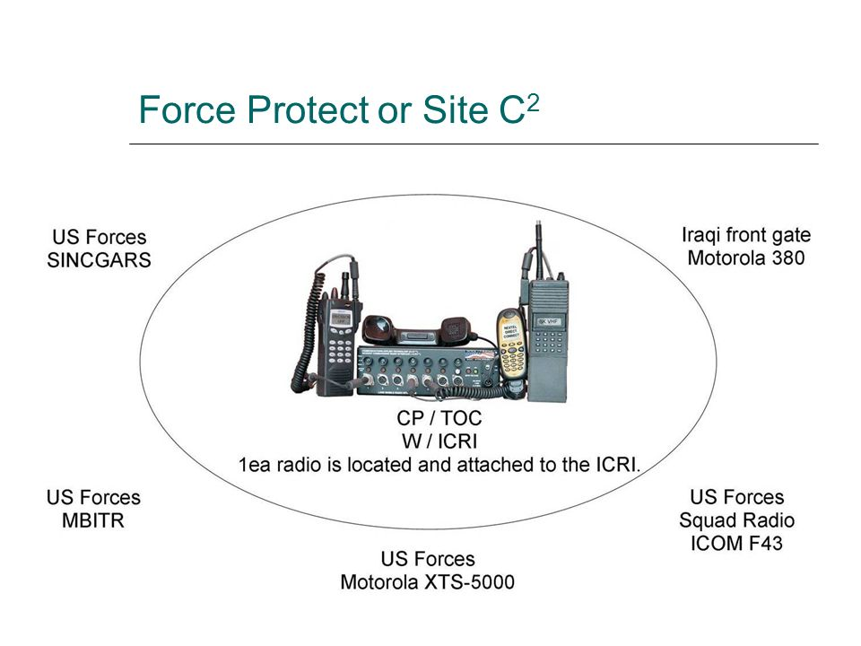 Force Protect or Site C2