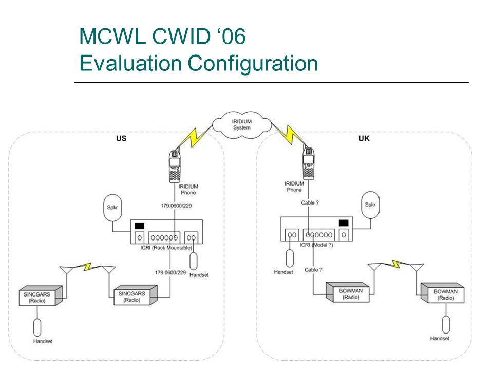 MCWL CWID '06 Evaluation Configuration