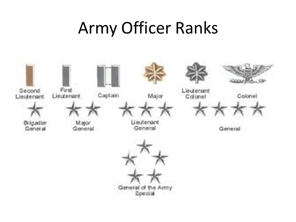 Army Officer Ranks