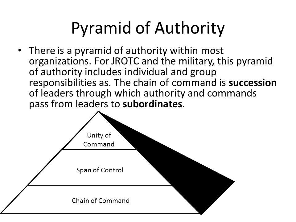 Pyramid of Authority